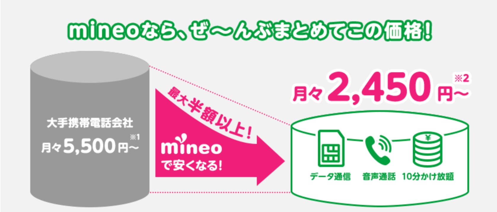 mineoのメリット:料金が安くなる